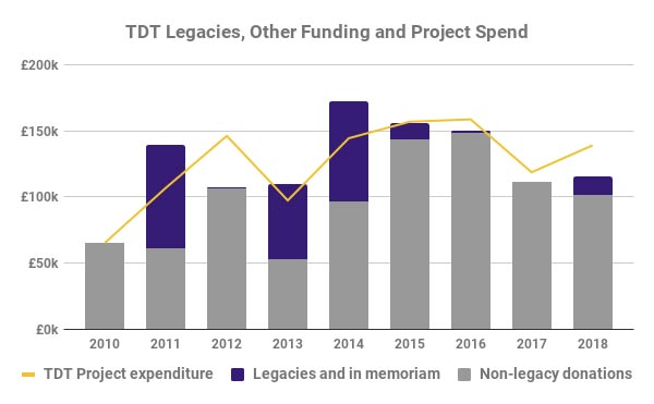 Tanzania Development Trust income showing contribution of legacies